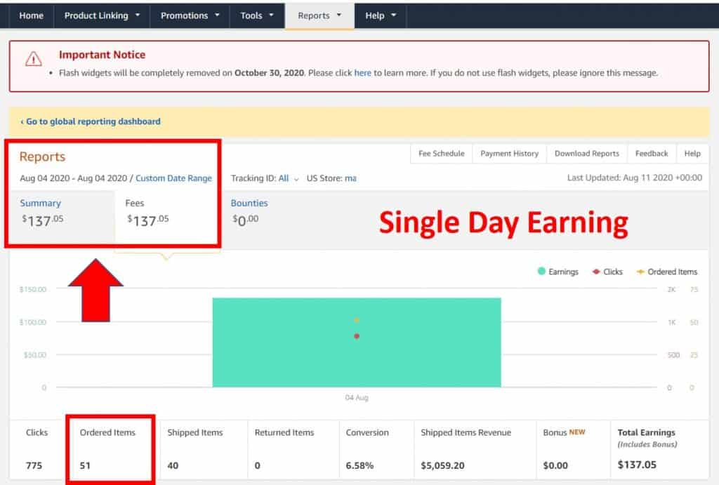 How To Make Money On Amazon Without Selling